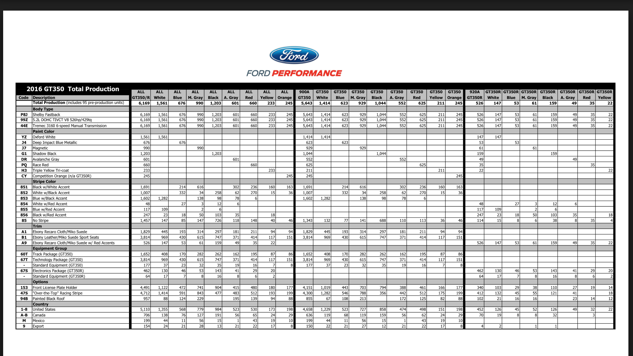 2016 Shelby Gt350 Production Numbers Page 7